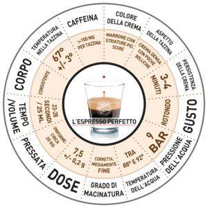 Ruota Espresso Perfetto